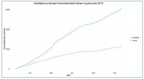 KUVIO 2. Käyttäjien ja lainojen kokonaismäärä (alk. syyskuu 2015).
