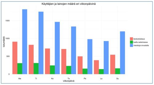 KUVIO 5. Käyttäjien ja lainojen määrä eri viikonpäivinä.