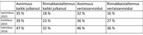 TAULUKKO 1. Jyväskylän yliopiston julkaisutoiminnan avoimuuden kehitys 2014-2015