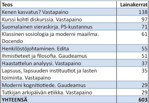 TAULUKKO 2. Ellibsin luetuimmat e-kirjat (syyskuu 2014 - tammikuu 2015).